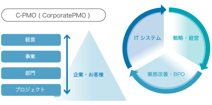 CorporatePMOイメージ