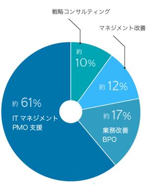 プロジェクト実績の割合円グラフ