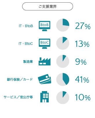 ご支援業界の割合イメージ